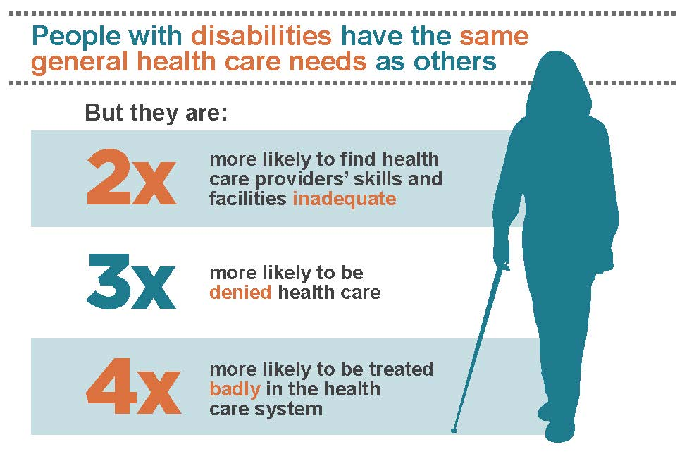 Infographic in blue and orange showing that people with disabilities have the same health care needs as others but are 2x likely to find health care skills and facilities inadequate, 3x more likely to be denied health care, and 4x more likely to be badly treated in the health system