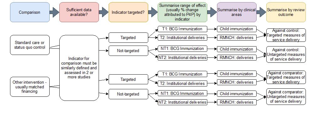 Complex diagram with lots of text showing how the review was conducted