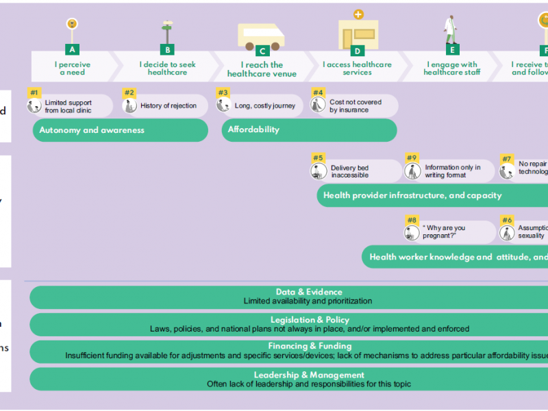 Diagram showing health services and system challenges to people with disabilities